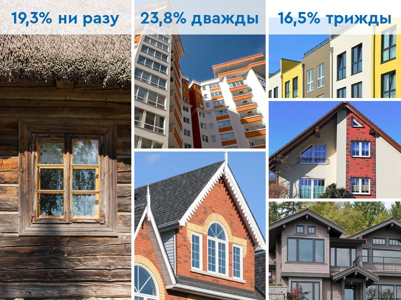 content kompaniya veka i yandex proveli issledovanie povedeniya rossiyskih potrebiteley 3 Ялта окна VEKA - изготовление и установка окон и дверей