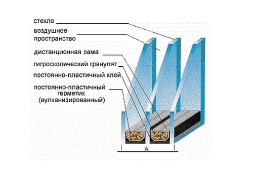 Конструкция двухкамерного стеклопакета Ялта