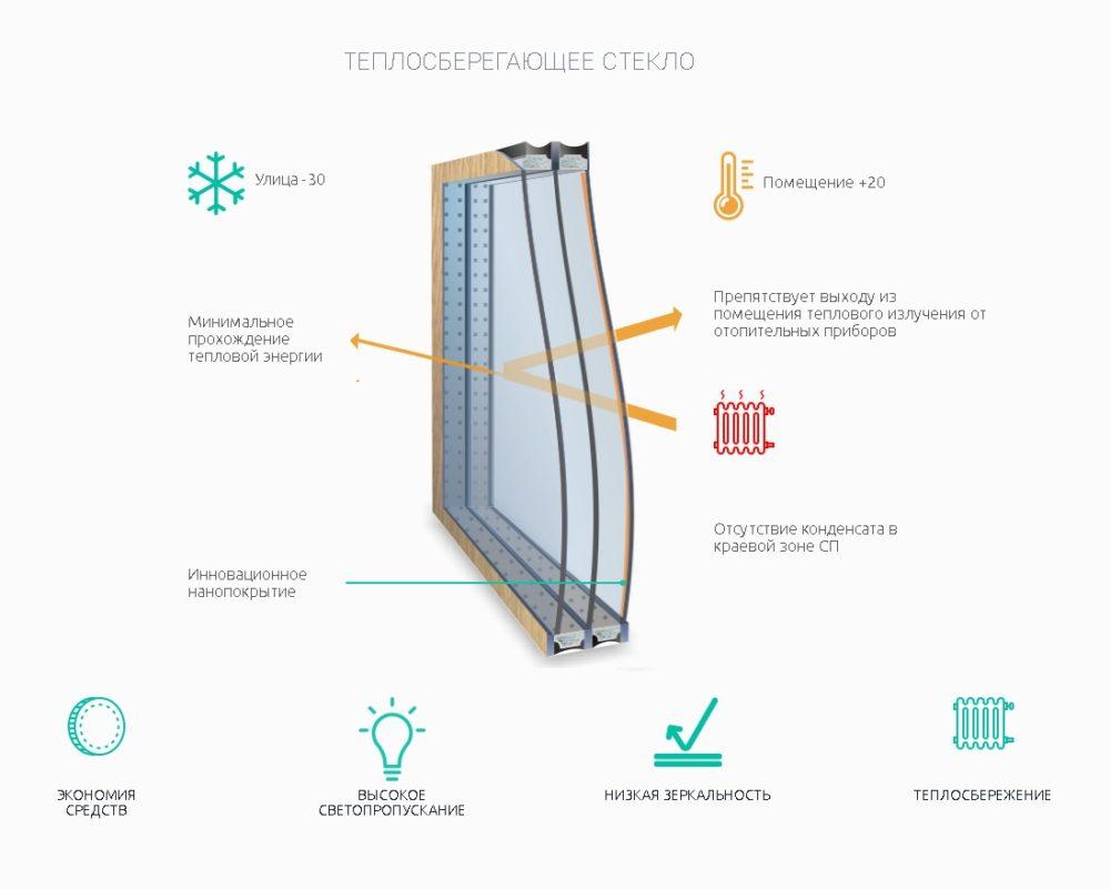 Энергосберегающие стеклопакеты в Ялте