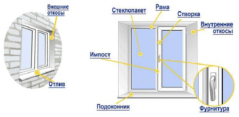 пластиковое окно откосы