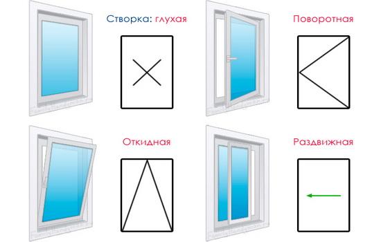 пластиковое окно способ открывания