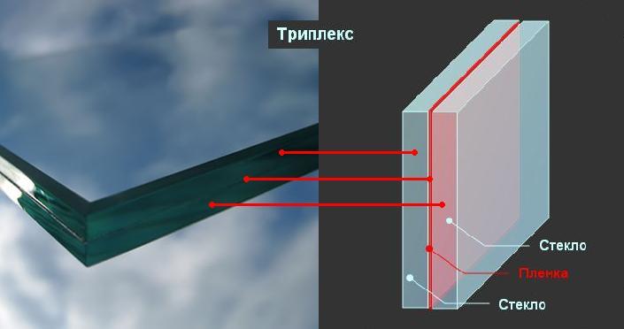 пластиковое окно триплекс