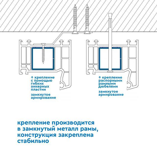 Обратите внимание на иллюстрации: если нагель проходит только через одну стенку, рама может люфтить, но если нагель проходит через две стены, рама закреплена стабильно