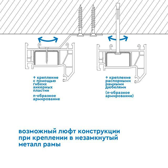 Крепёж окна может осуществляться через анкерные пластины или быть сквозным.