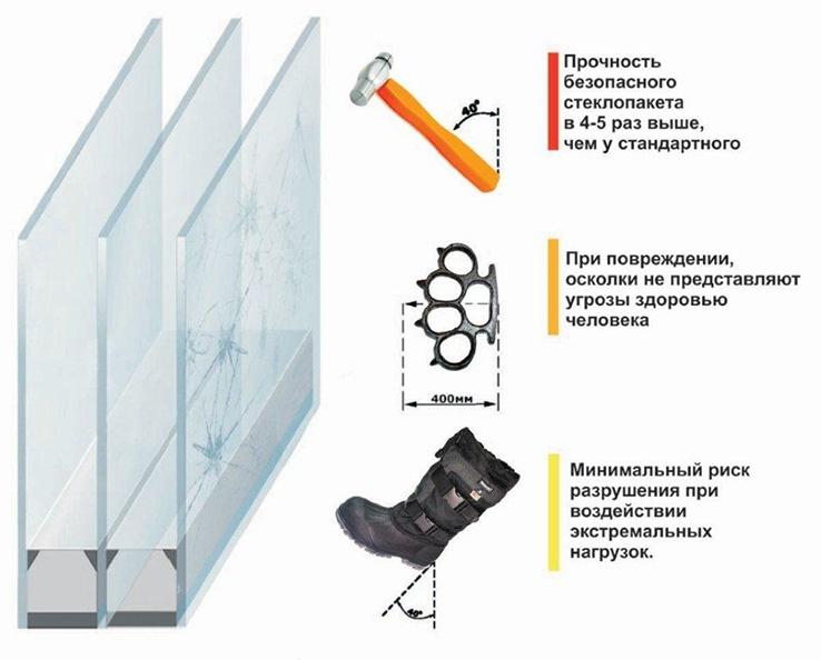 Принцип действия бронированного стеклопакета