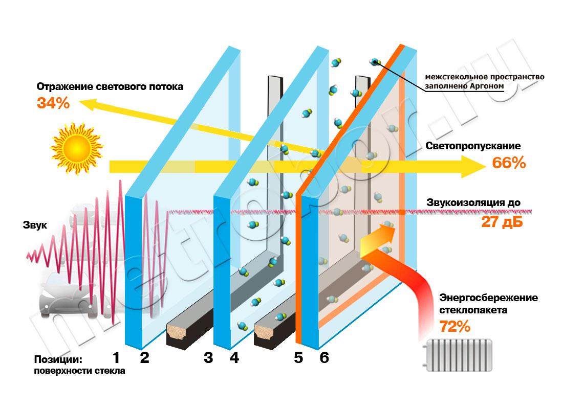 Принцип действия энергосберегающего стеклопакета