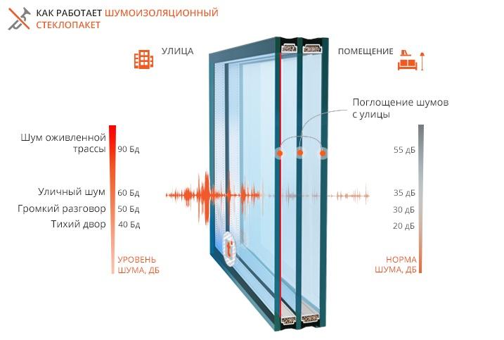 Принцип действия шумоизоляционного стеклопакета.