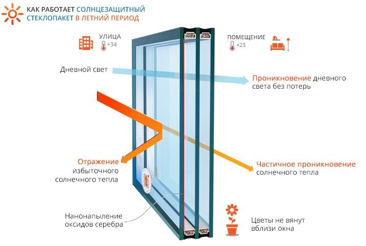 Принцип действия солнцезащитного стеклопакета.