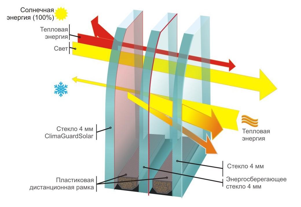 Принцип действия теплосберегающего стеклопакета.