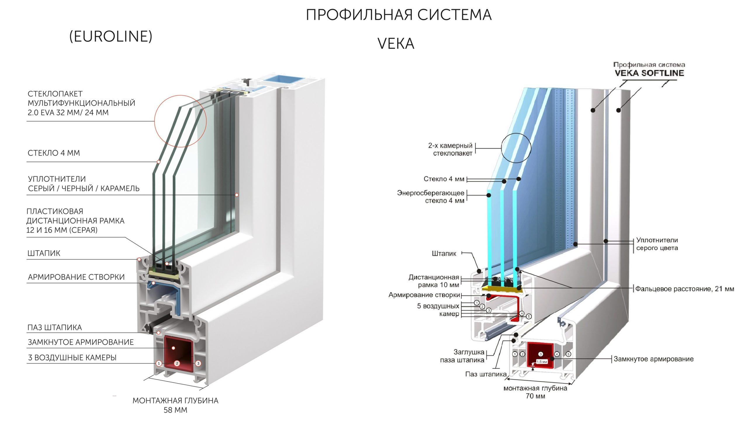 Профили VEKA схема устройство