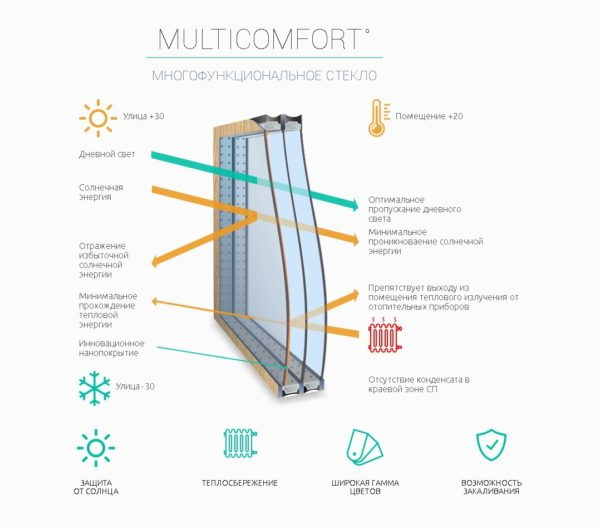 steklopaket euroglass muljtikomfort Ялта окна VEKA - изготовление и установка окон и дверей