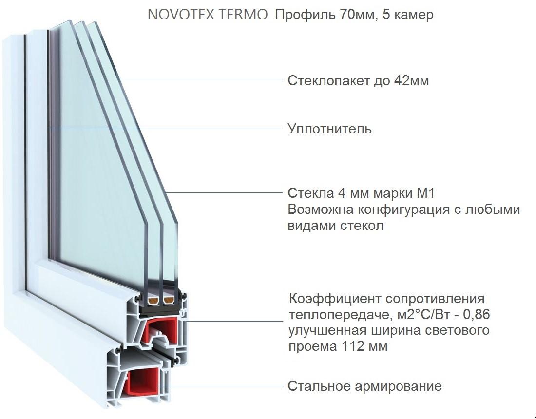 Рис. 13. Уплотнительные манжеты NOVOTEX – современные образцы для оконных блоков