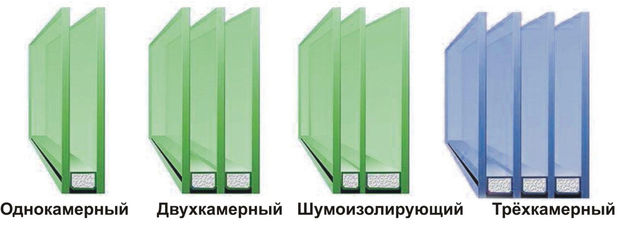 Виды стеклопакетов для пластиковых окон и дверей