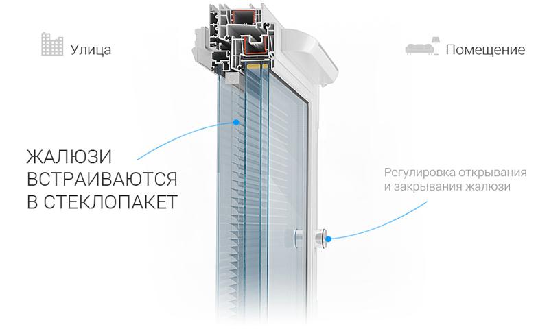 yalta zhalyuzi v steklopakete image 11 Ялта окна VEKA - изготовление и установка окон и дверей